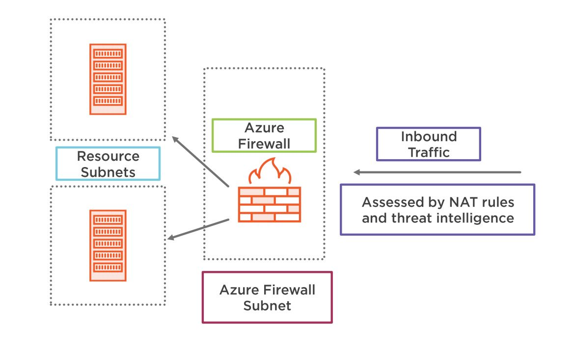 Azure firewall overview